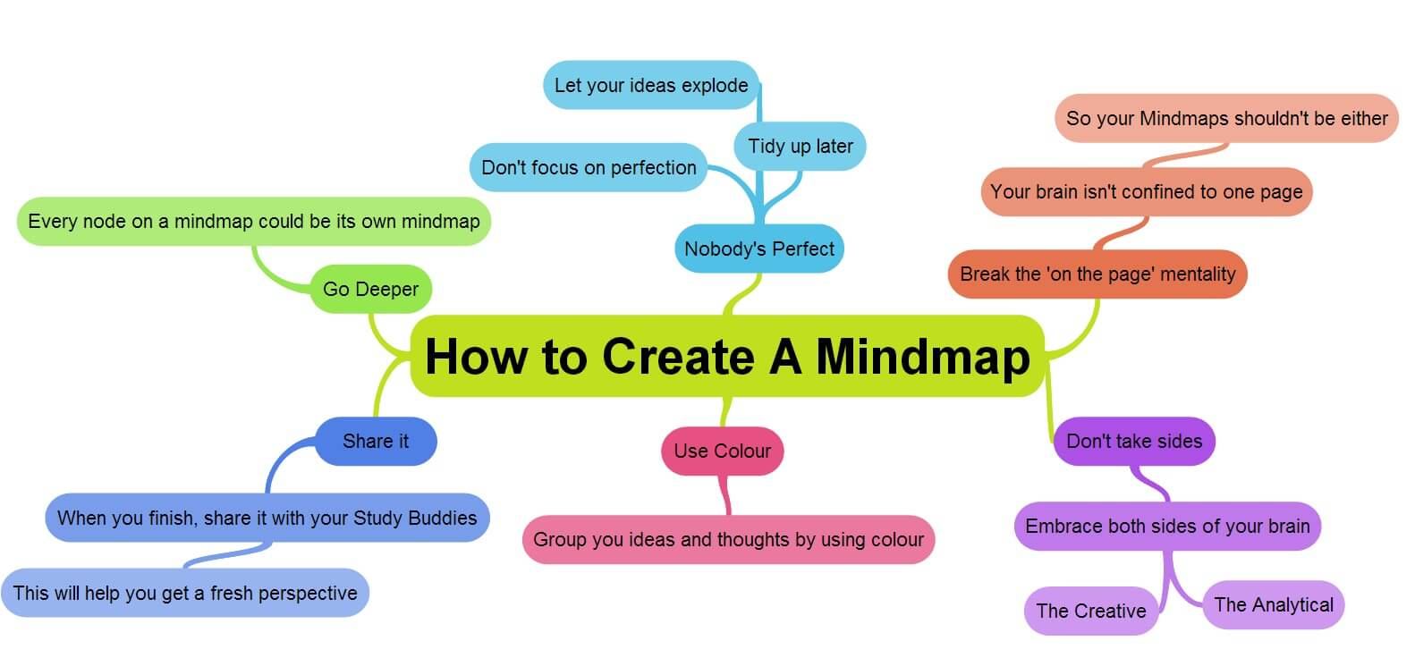 Using Mind Maps To Win The Corporate Game
